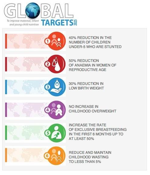 Objetivos globales de la OMS proyectados al 2025 para mejorar la nutrición de las madres, los bebés y los niños pequeños